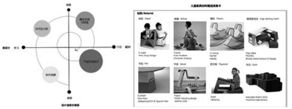 儿童家具设计研究及创新方法