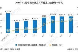 2020年1-9月中国家具及其零件出口金额增长情况分析